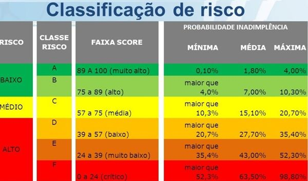 score-baixo-classificacao