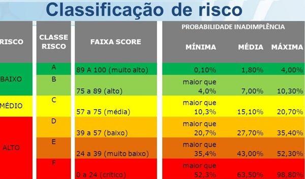 score-baixo-classificacao